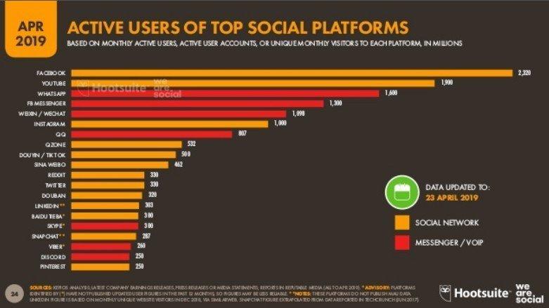 q2 2019 redes sociales utilizacion