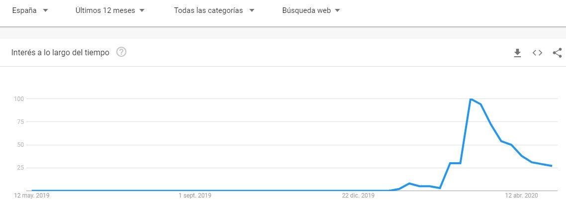 tendencia coronavirus